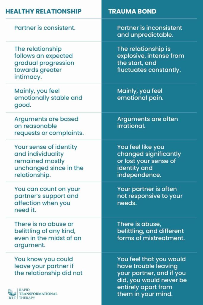 Signs and Symptoms of Trauma Bonds